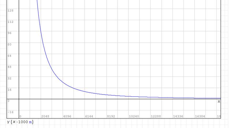 Jak ułatwić sobie obliczenia matematyczno-fizyczne? Część2.